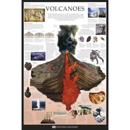 Poster Dk Volcanes