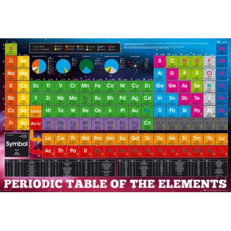Maxi Poster Periodic Table Elements