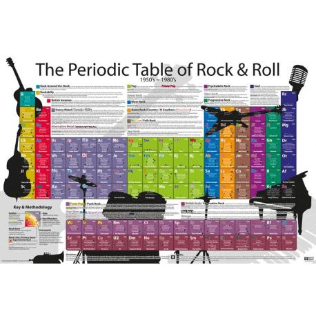 Maxi Poster Periodic Table Of Rock and Roll